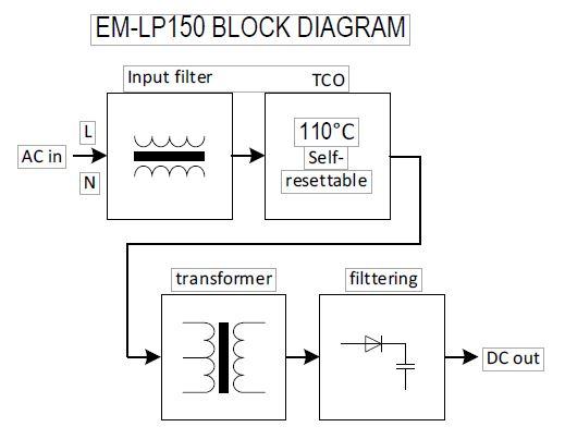 EM-LP150
