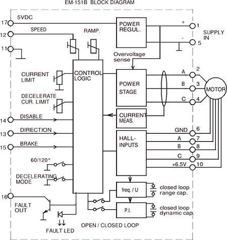 Electromen :: EM-151B BRUSHLESS DC MOTOR DRIVER 12-24V 25A