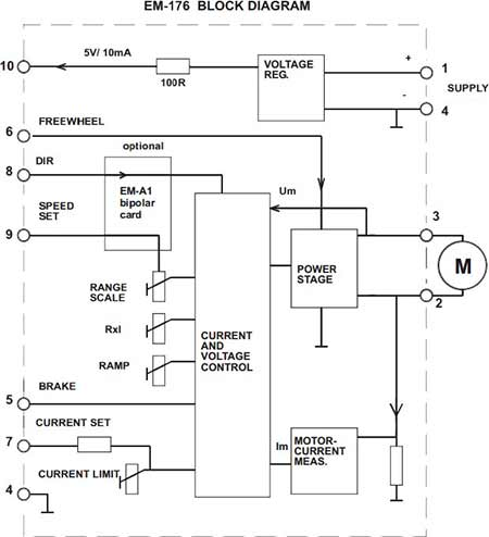 Electromen :: EM-176 DC-MOTOR CONTROLLER 12/24Vdc 10A